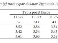 Tab. 1. Hmotnosti [g] troch typov dukátov Žigmunda Luxemburského