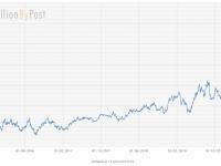 Pomer ceny zlata ku cene platiny. Aktuálne Au/Pt = 2,1